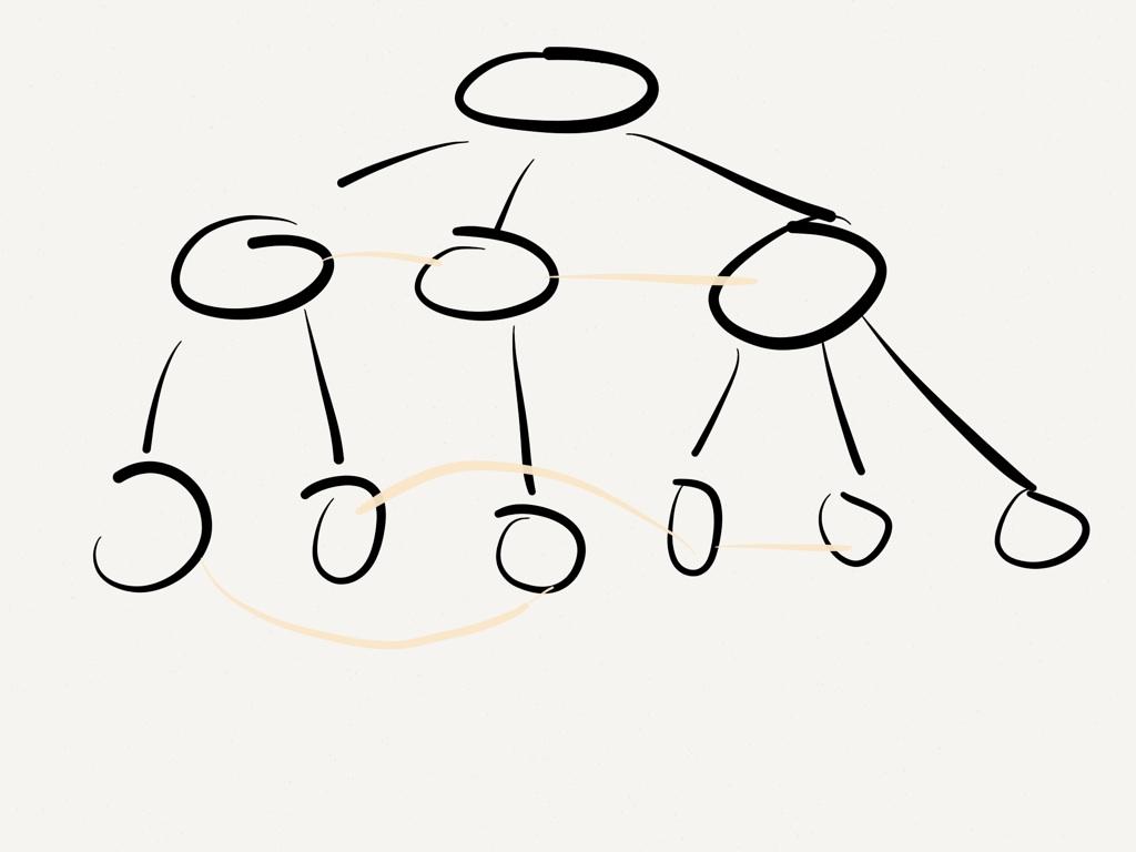 知识的树形分层图